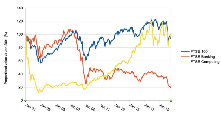 Graph of FTSE share performance 2001-20