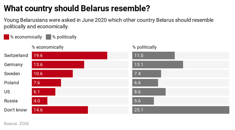 Graph showing which other country young Belarusians think their country should resemble.