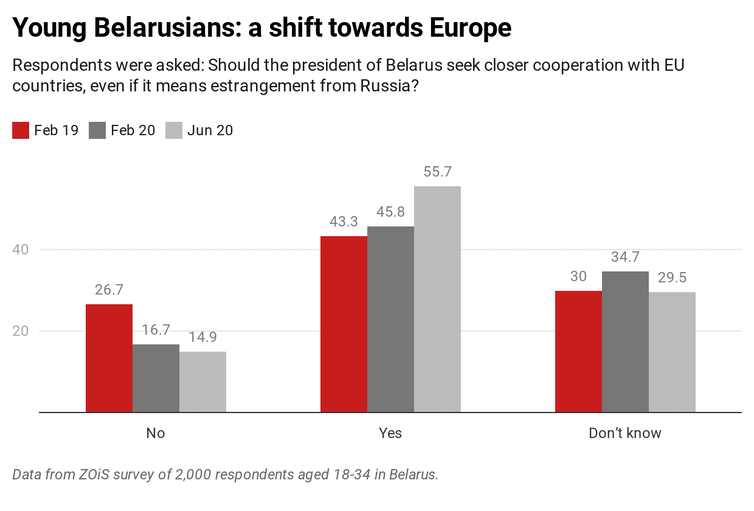 Graph showing shift towards Europe of young Belarusians.