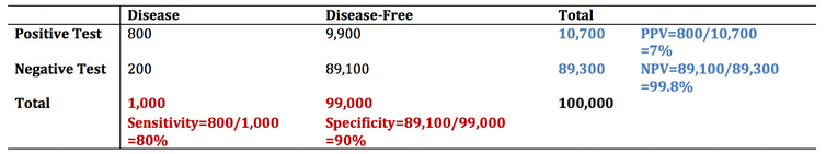 Table showing numbers of positive and negative test results in rows, and disease cases, disease-free cases and totals in columns, along with values for sensitivity (80 per cent), specificity (90 per cent), PPV (seven per cent) and NPV (99.8 per cent)