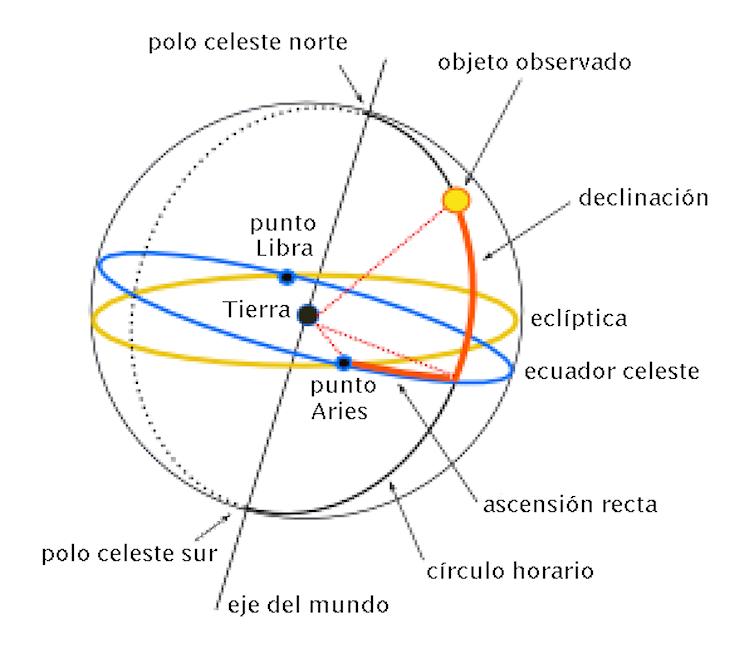 Las coordenadas ecuatoriales: ascensión recta y declinación. Imagen: Francisco Javier Blanco González.