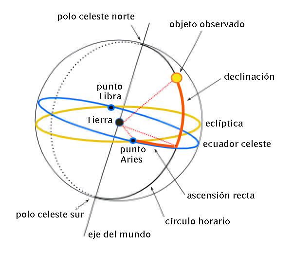 The equatorial coordinates: ascent and descent to the right. Image: Francisco Javier Blanco González.