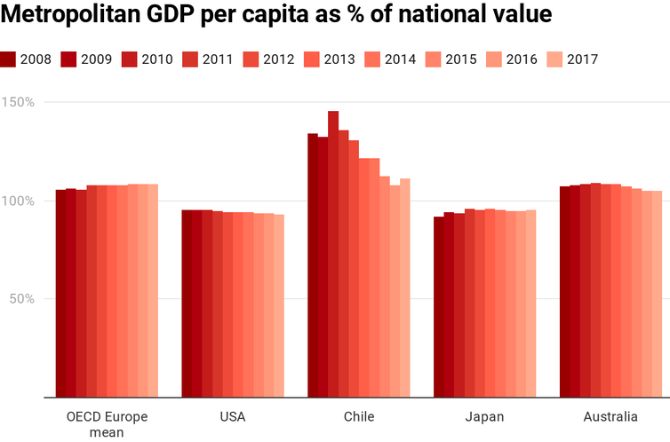 Chart showing metropolitan GDP per capita as percentage of national value