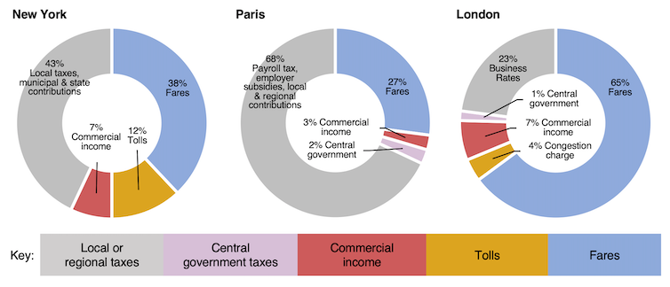 Pie charts showing split of revenue for transport services.