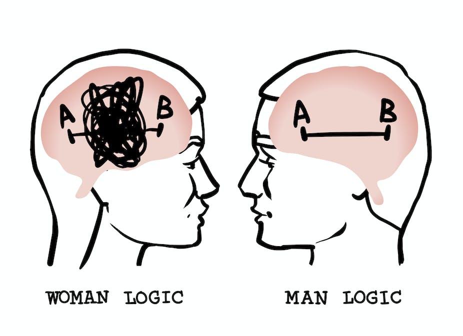 Ilustración de cerebro de mujer con una línea enmarañada que va A a B y cerebro de hombre con una línea recta que va de A a B.