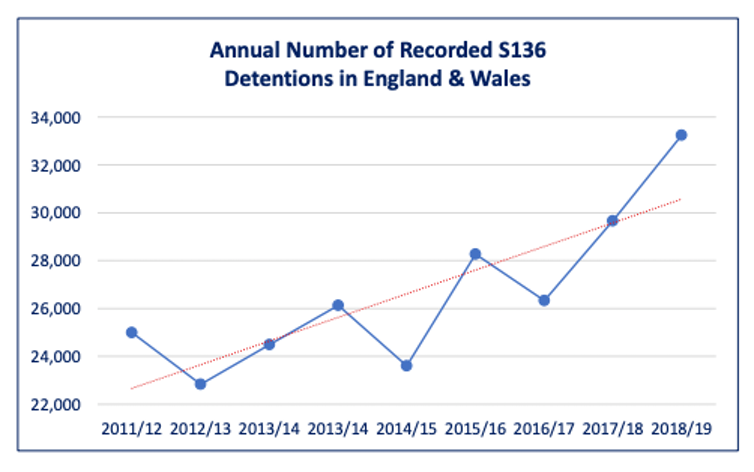 A graph showing the increase in the number of section 136 detentions in England and Wales.