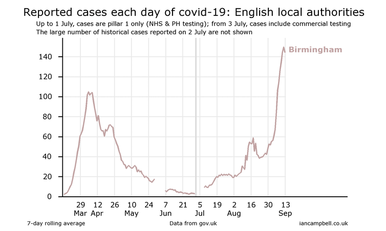 Graph showing reported cases of coronavirus in Birmingham, with recent upwards curve.