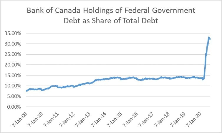 A bar graph shows the Bank of Canada's holding of government debt