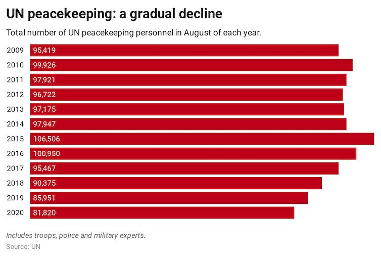 Graph showing decline in UN peacekeeping.