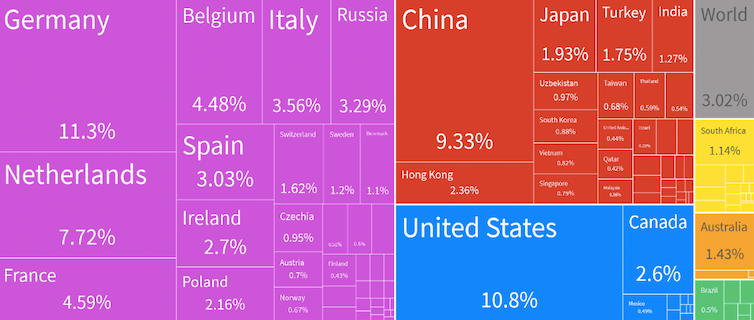 Chart showing British imports by country