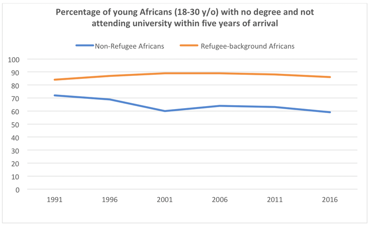 Young African migrants are pushed into uni, but more find success and happiness in vocational training