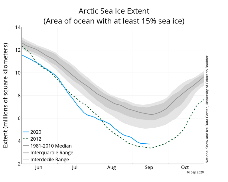 Graph showing monthly arctic sea ice extent in 2012, 2020 and average 1981-2010.