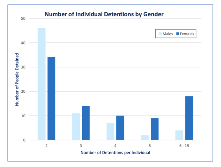 Chart showing numbers of males and females detained on multiple occasions.
