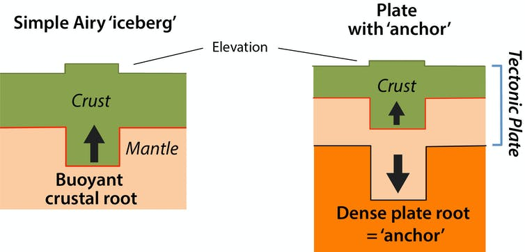 Graphic explaining how tectonic plates add depth to the