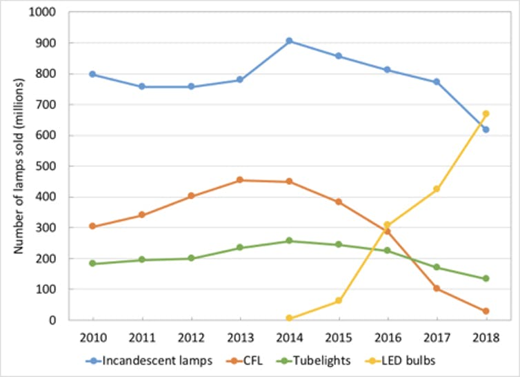 Graph showing big growth in LED light in India.