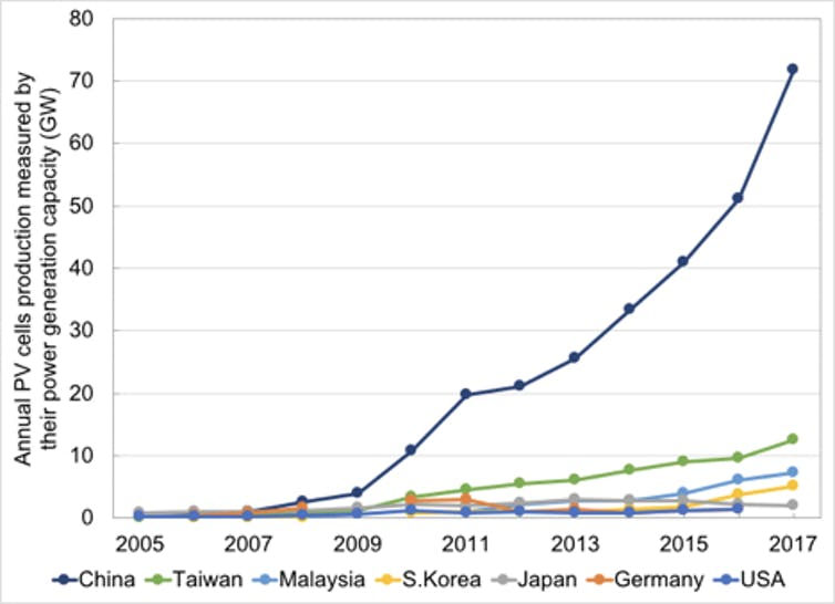 Graph of solar pv cell production in selected countries.