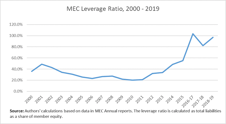 A graph plotting MEC's leverage ratio from 2000 to 2019.