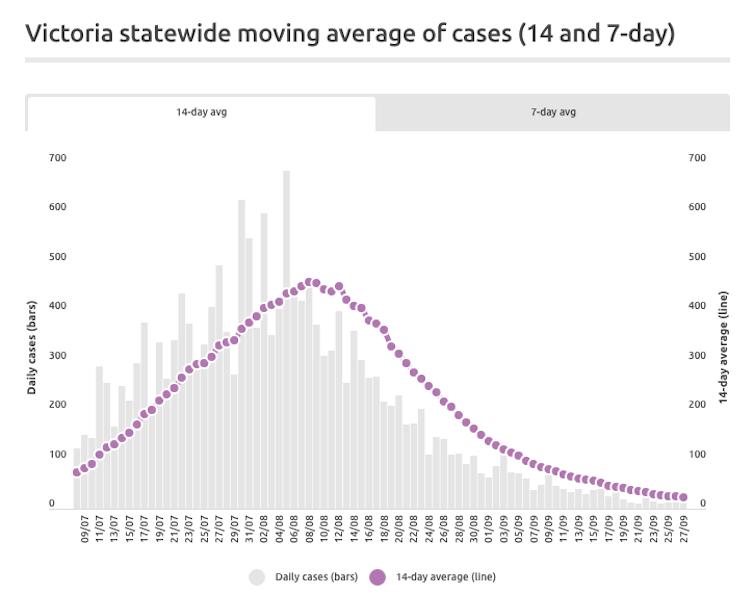Graph of Victoria's COVID-19 cases