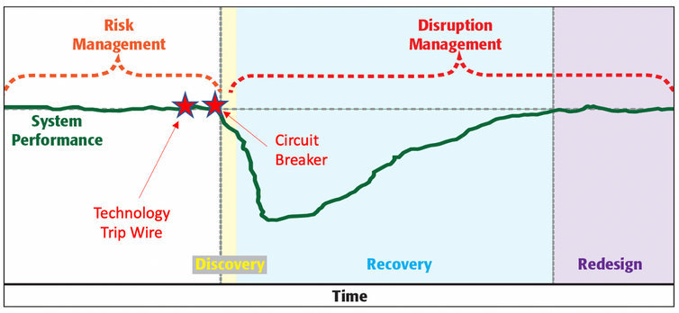 A graph shows tripwires and circuit-breakers.