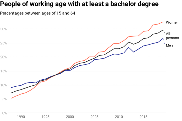 graph showing increases of women, men and all Australians holding at least a bachelor degree from 1988 to 2019