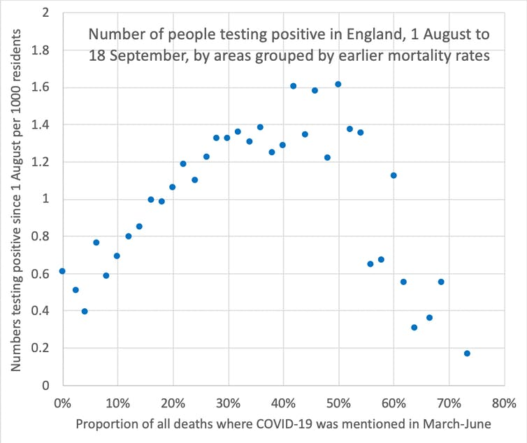 A graph showing the number of positive test results for COVID-19 in England, grouped by earlier mortality rates.