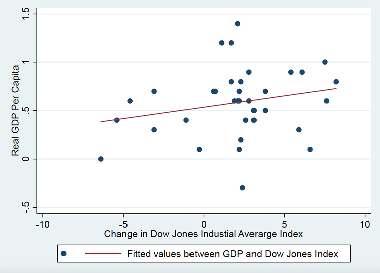 Graph showing relationship between US GDP growth and the stock market between 2011 and 2019.