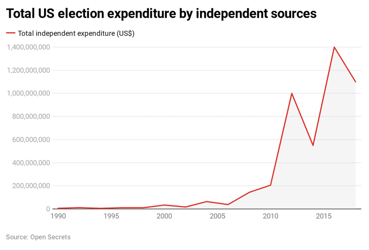 Graph showing total US election expenditure by independent sources