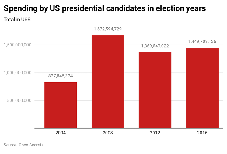 Total spending by US presidential candidates in election years since 2004.