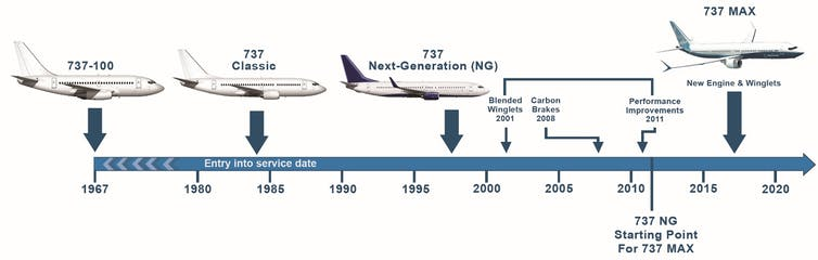 a timeline showing the certification approval dates and models of the original 737 design and its derivatives.