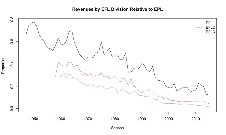 Graph of football league revenues.