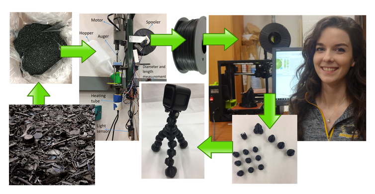 A series of photos showing how plastic waste first becomes filament and then can be used on a desktop 3D printer to make a camera bubble tripod.