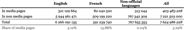 Table showing the number of interactions triggered by Canadian Facebook page postings