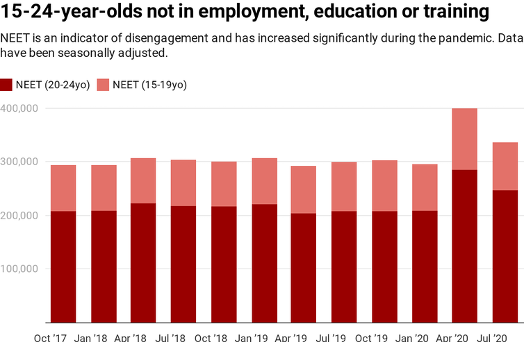Chart showing numbers of people aged 15-24 not in employment education and training over past 3 years
