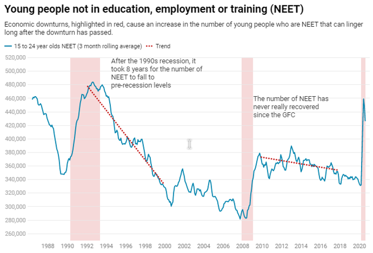 Chart showing trends in numbers not in education, training or employment through economic cycles.