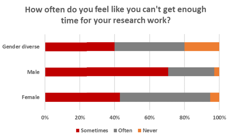 Chart showing how often academics feel they don't get enough time to do research work