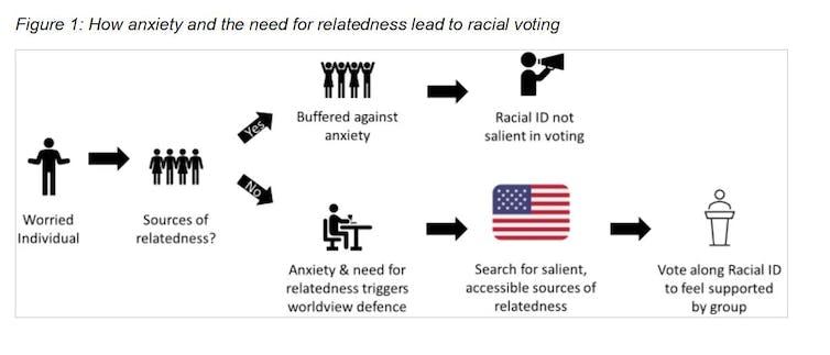 how Trump weaponised social alienation into 'racialised economics'