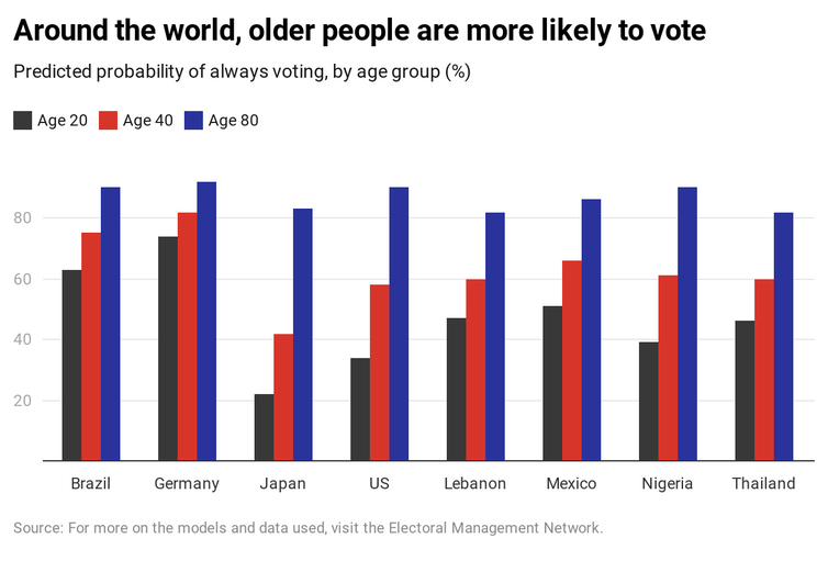 Graph showing that around the world older people are more likely to vote