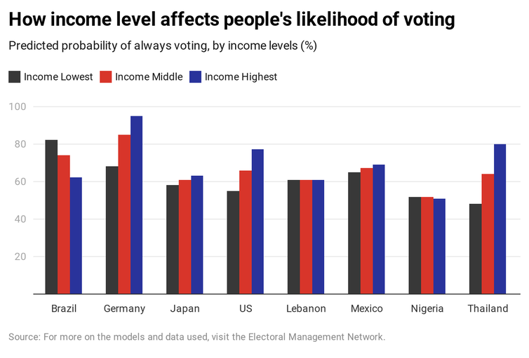 Graph showing predicted probability of always voting by income levels in eight countries.