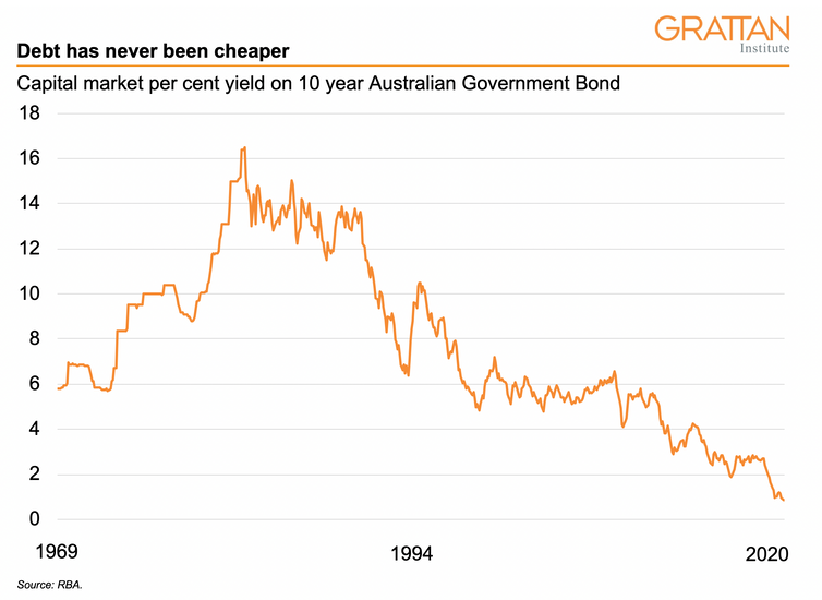 Yields on 10 Year Australian Government Bonds.