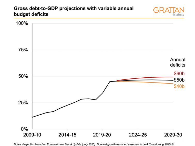 Gross debt-to-GDP projections based on different budget deficit scenarios.