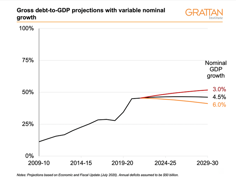 Gross debt-to-GDP projections based on different GDP growth scenarios