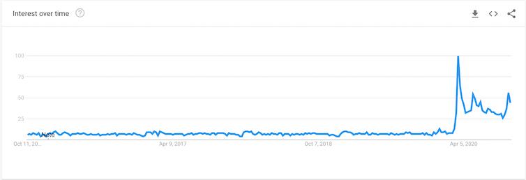 Un gráfico de líneas que muestra el pico de búsqueda de Google para
