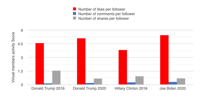 Graph showing number of engagements per follower to Trump, Clinton and Biden Facebook pages.