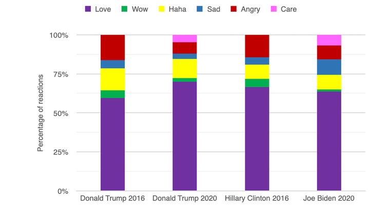Graph showing how people reacted to Trump, Biden and Clinton's Faceboo posts.
