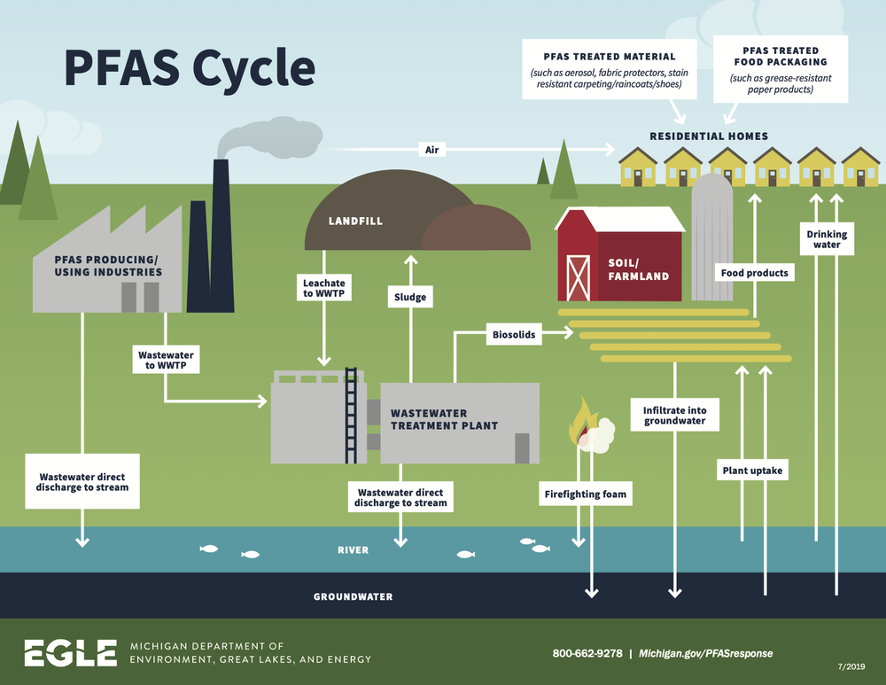 PFAS 'forever chemicals' are widespread and threaten human health – here's a strategy for protecting the public