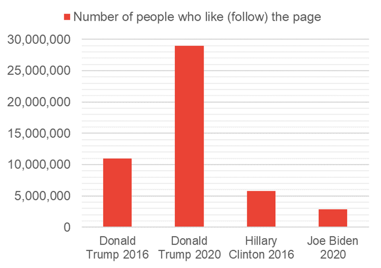 Graph showing Trump had a much higher number of Facebook followers in 2020 than Joe Biden or Hillary Clinton.