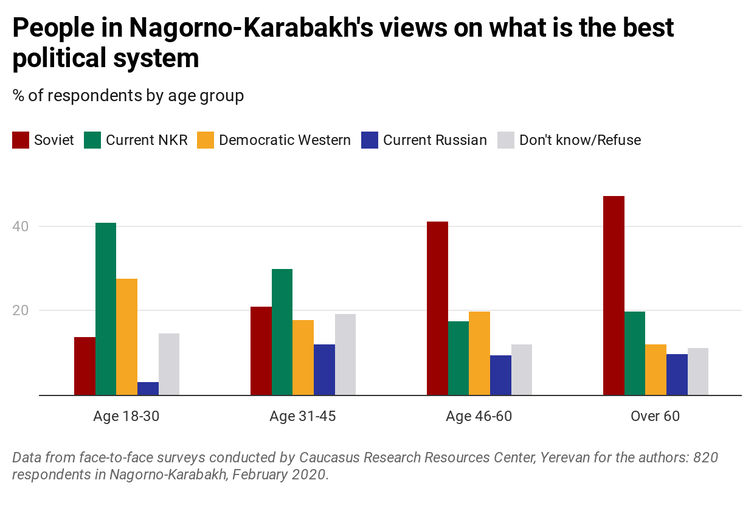 Graph showing views of people in Nagorno-Karabakh about the best political system.