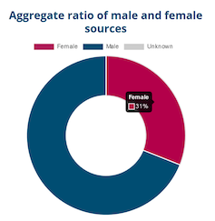 Pie chart showing the ratio of male and female sources in Canadian media