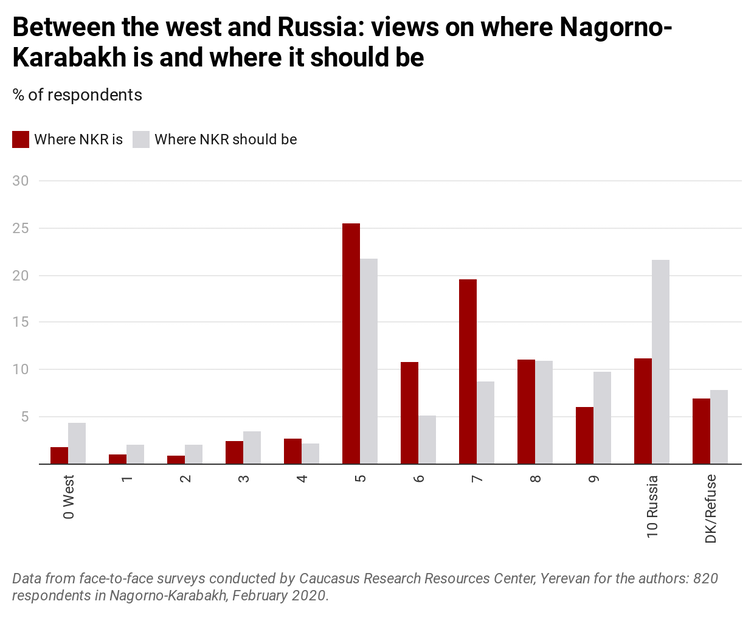 Graph showing views of where Nagorno-Karabach is and should be between the west and Russia.
