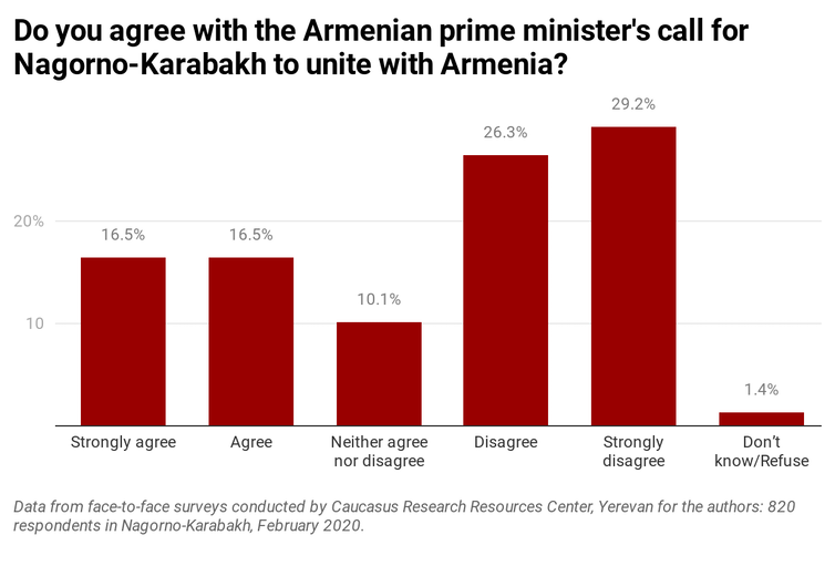 Graph showing that majority of people in Nagorno-Karabakh don't support unity with Armenia.